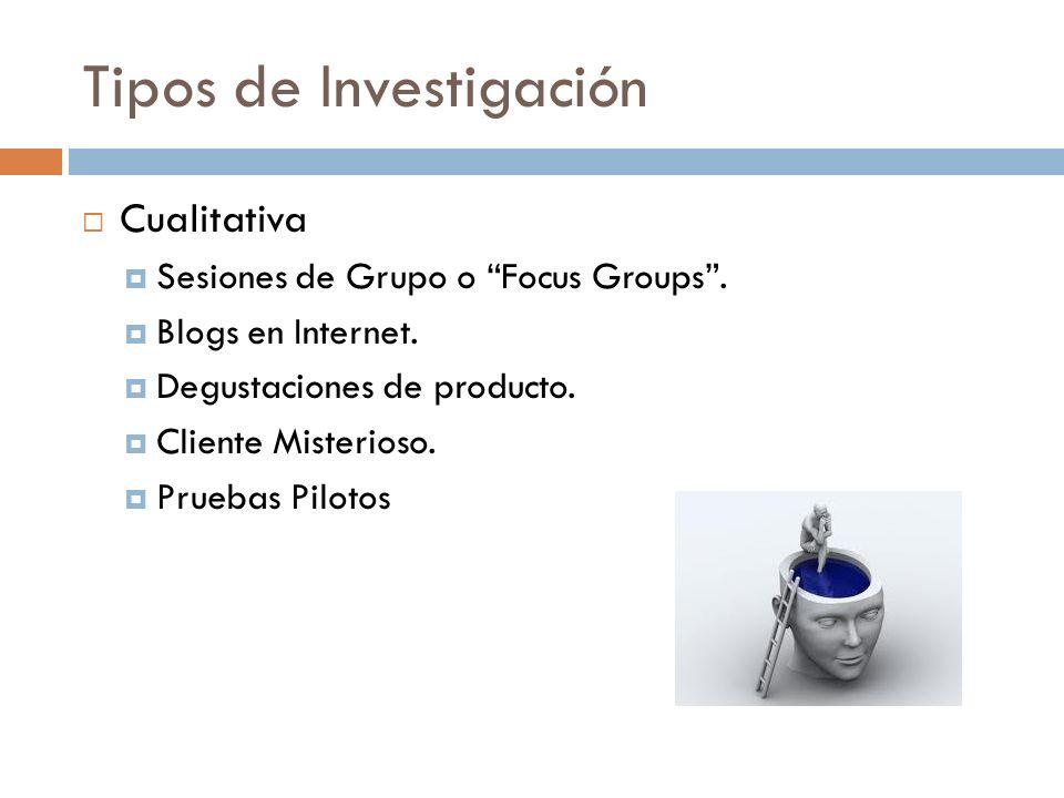 Tipos de Investigación Cualitativa Sesiones de Grupo o Focus Groups. Blogs en Internet. Degustaciones de producto. Cliente Misterioso. Pruebas Pilotos
