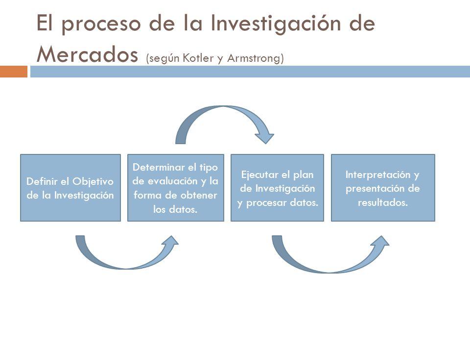 El proceso de la Investigación de Mercados (según Kotler y Armstrong) Definir el Objetivo de la Investigación Determinar el tipo de evaluación y la fo