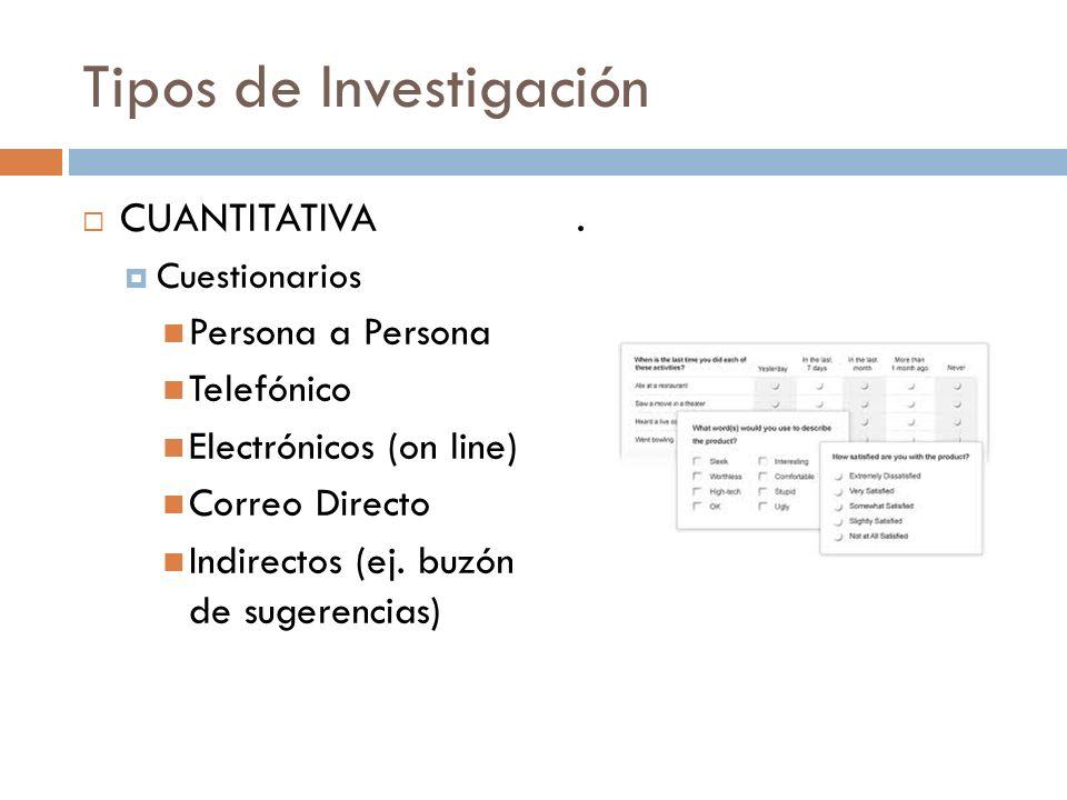 Tipos de Investigación CUANTITATIVA Cuestionarios Persona a Persona Telefónico Electrónicos (on line) Correo Directo Indirectos (ej. buzón de sugerenc