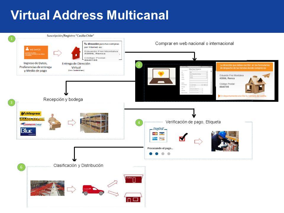 Virtual Address Multicanal Comprar en web nacional o internacional Recepción y bodega Verificación de pago, Etiqueta Clasificación y Distribución