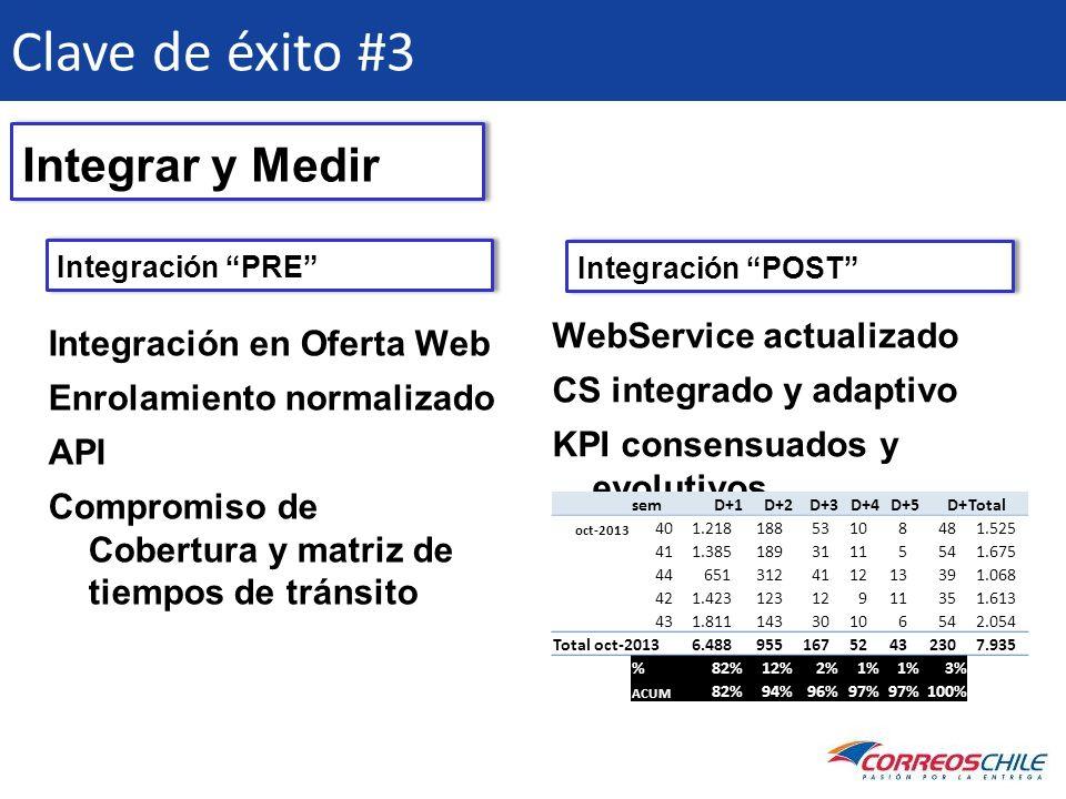 Clave de éxito #3 Integración PRE Integración en Oferta Web Enrolamiento normalizado API Compromiso de Cobertura y matriz de tiempos de tránsito Integ