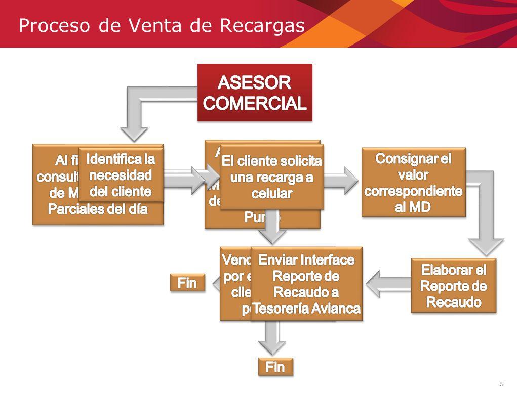 5 Proceso de Venta de Recargas FIN