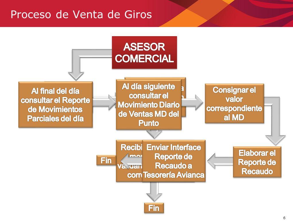 6 Proceso de Venta de Giros FIN