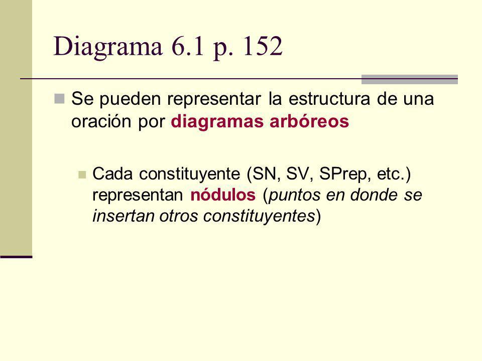 Diagrama 6.1 p. 152 Se pueden representar la estructura de una oración por diagramas arbóreos Cada constituyente (SN, SV, SPrep, etc.) representan nód