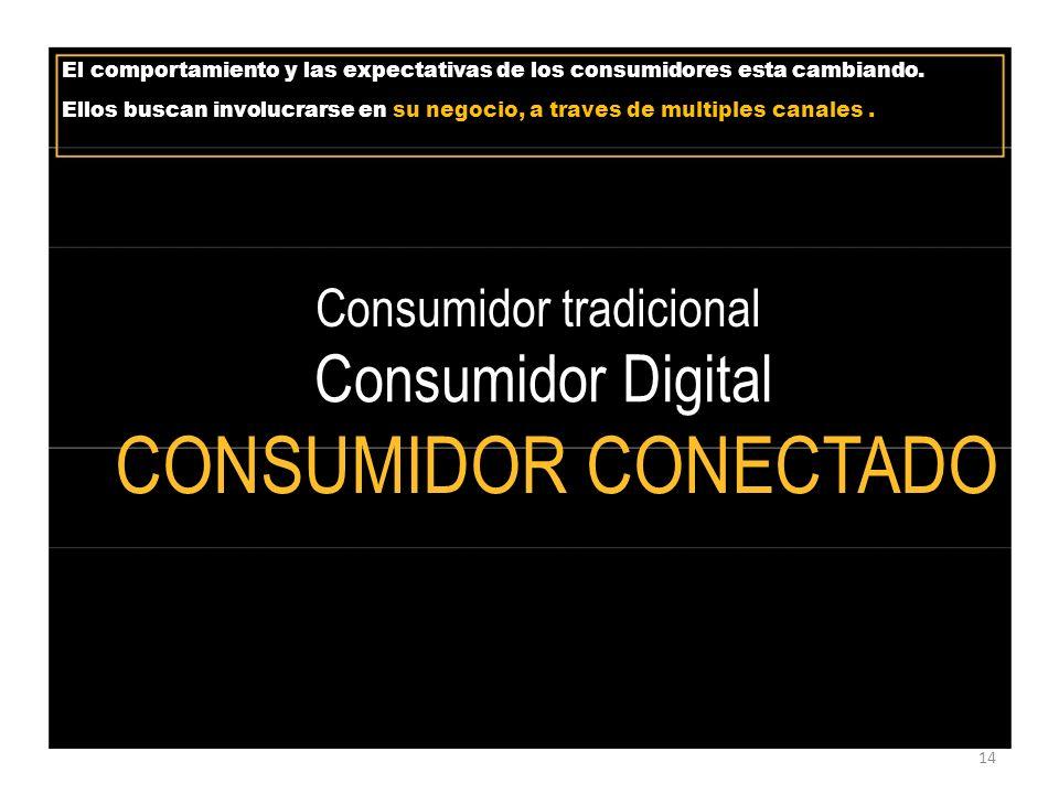 El comportamiento y las expectativas de los consumidores esta cambiando.