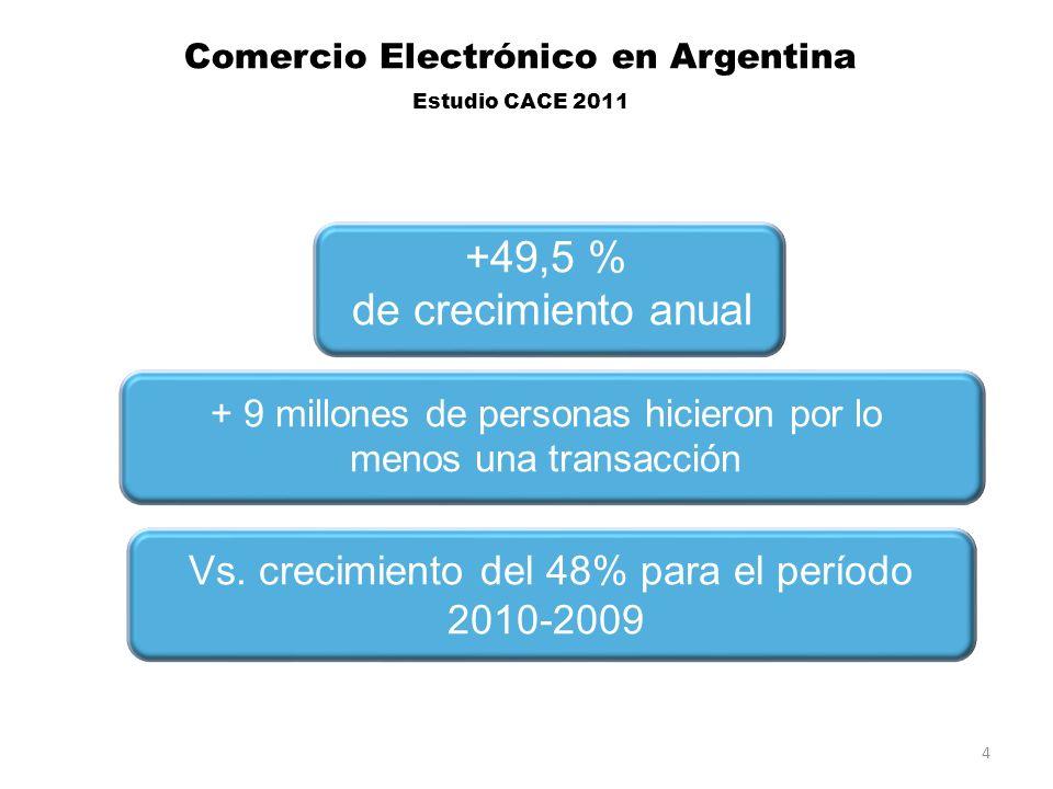 +49,5 % de crecimiento anual + 9 millones de personas hicieron por lo menos una transacción Vs.