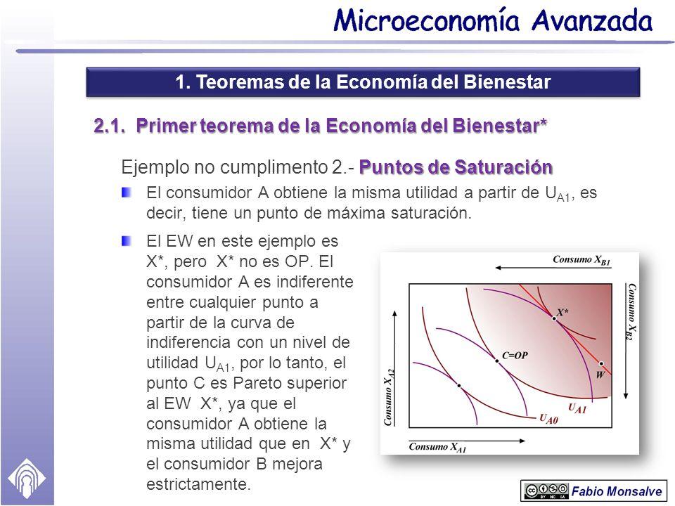 1. Teoremas de la Economía del Bienestar 2.1. Primer teorema de la Economía del Bienestar* Puntos de Saturación Ejemplo no cumplimento 2.- Puntos de S