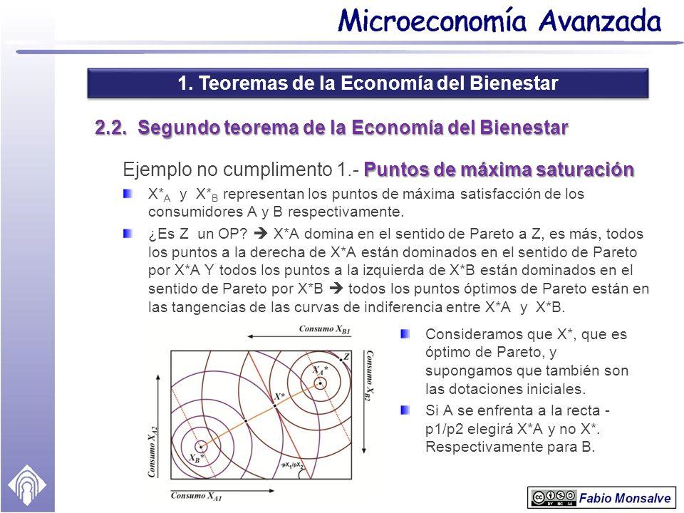 1. Teoremas de la Economía del Bienestar 2.2. Segundo teorema de la Economía del Bienestar Puntos de máxima saturación Ejemplo no cumplimento 1.- Punt