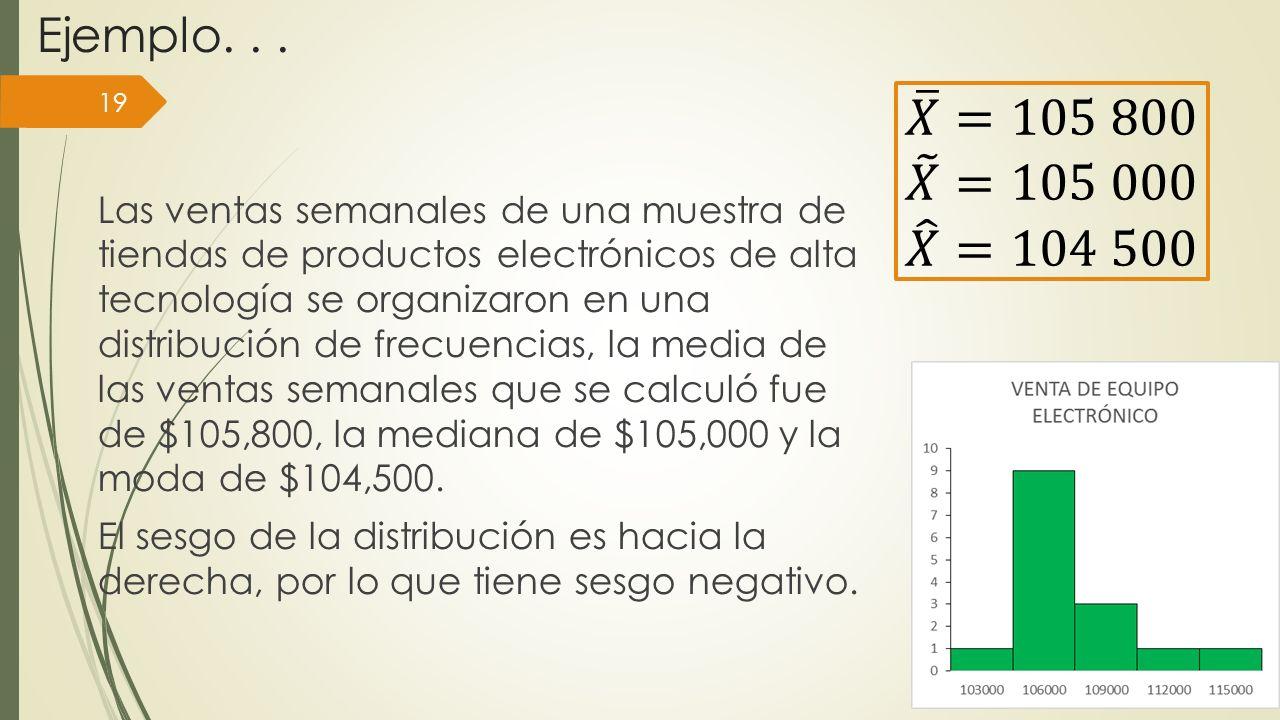 Ejemplo... Las ventas semanales de una muestra de tiendas de productos electrónicos de alta tecnología se organizaron en una distribución de frecuenci