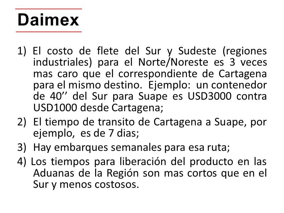 1) El costo de flete del Sur y Sudeste (regiones industriales) para el Norte/Noreste es 3 veces mas caro que el correspondiente de Cartagena para el m