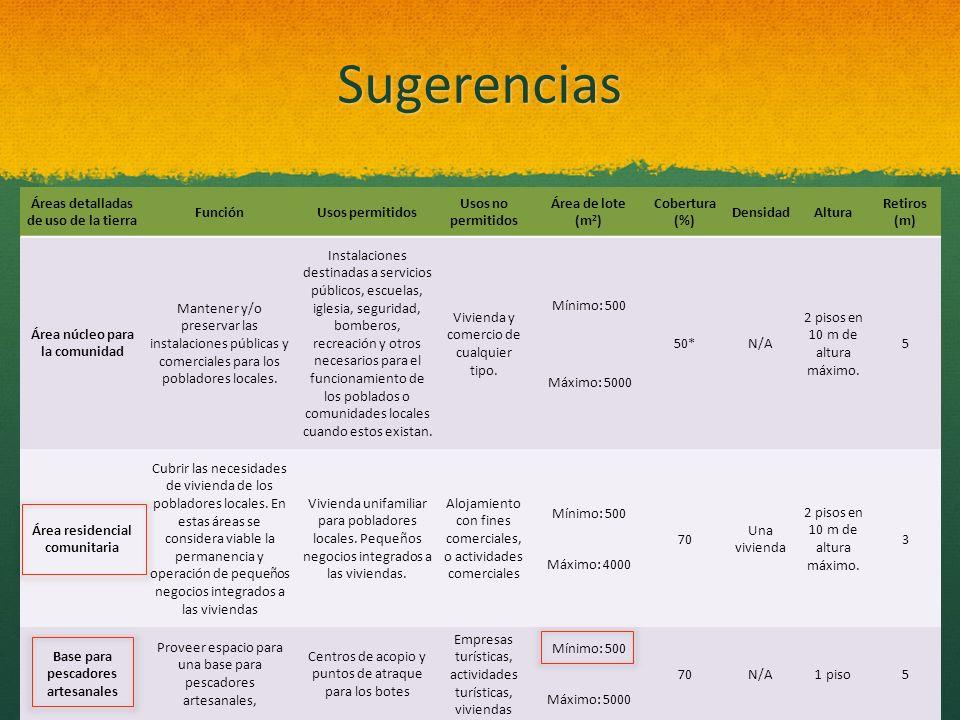 Sugerencias Áreas detalladas de uso de la tierra FunciónUsos permitidos Usos no permitidos Área de lote (m 2 ) Cobertura (%) DensidadAltura Retiros (m