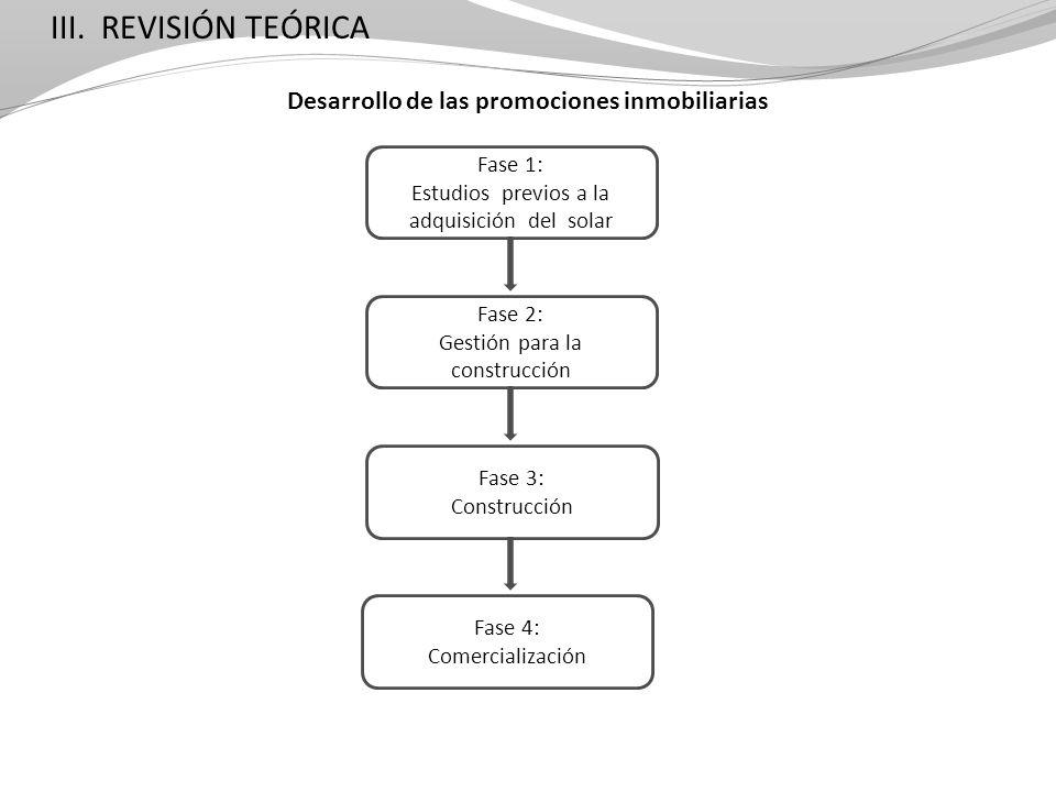 Fase 1: Estudios previos a la adquisición del solar Fase 2: Gestión para la construcción Fase 3: Construcción Fase 4: Comercialización III. REVISIÓN T