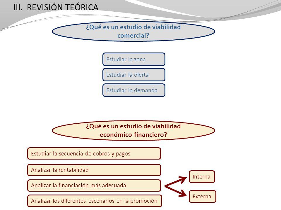 III. REVISIÓN TEÓRICA ¿Qué es un estudio de viabilidad económico-financiero? ¿Qué es un estudio de viabilidad comercial? Estudiar la secuencia de cobr