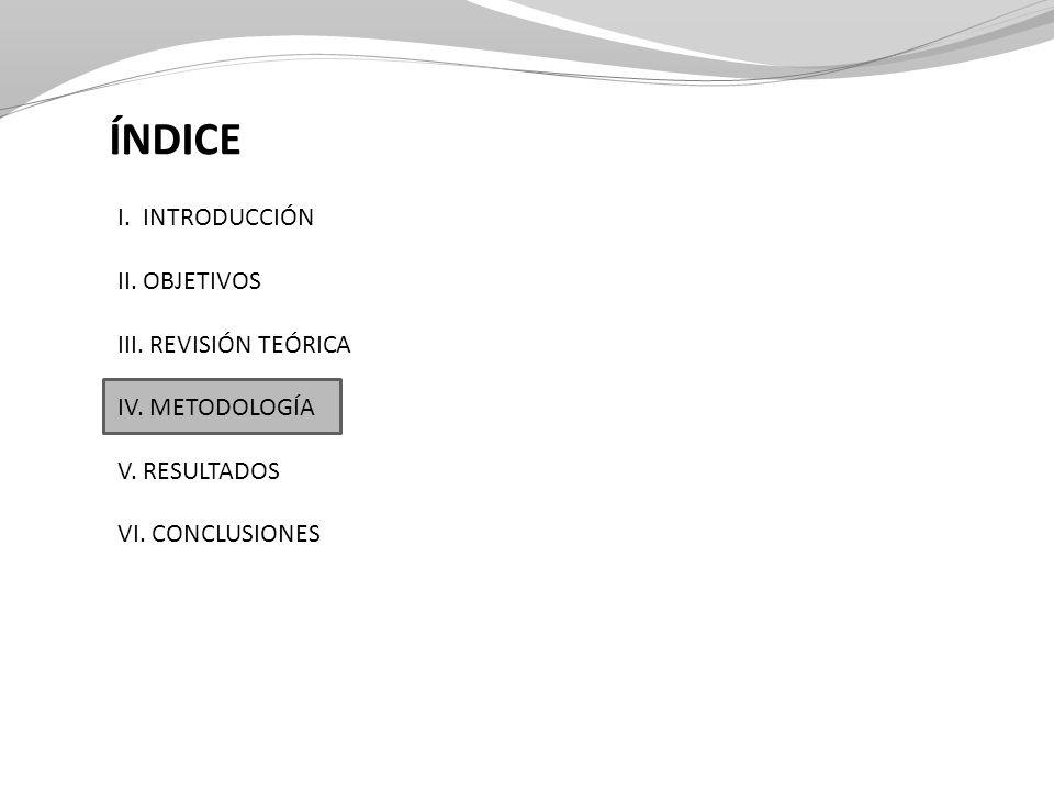 ÍNDICE I. INTRODUCCIÓN II. OBJETIVOS III. REVISIÓN TEÓRICA IV. METODOLOGÍA V. RESULTADOS VI. CONCLUSIONES