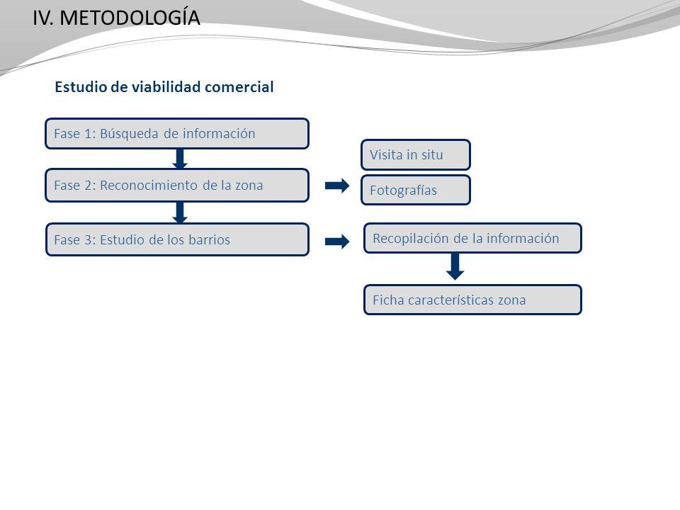 IV. METODOLOGÍA Estudio de viabilidad comercial Fase 1: Búsqueda de información Fase 2: Reconocimiento de la zona Fase 3: Estudio de los barrios Recop