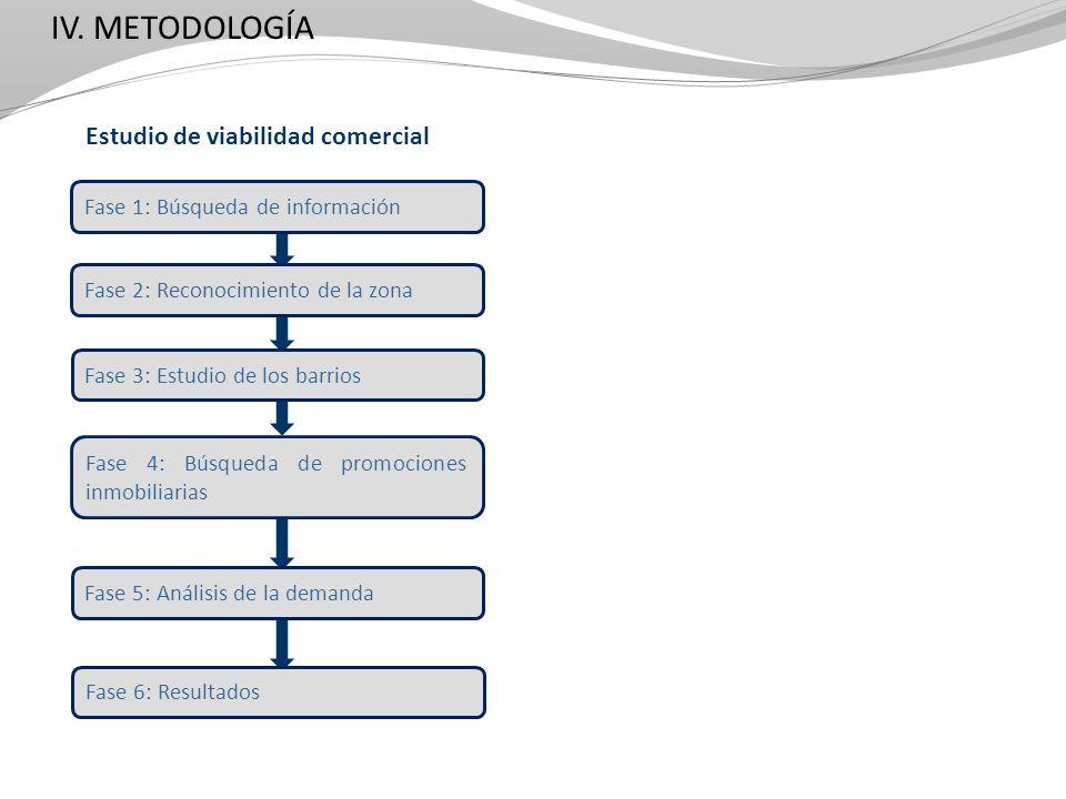 IV. METODOLOGÍA Estudio de viabilidad comercial Fase 1: Búsqueda de información Fase 2: Reconocimiento de la zona Fase 3: Estudio de los barrios Fase