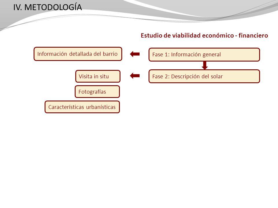 IV. METODOLOGÍA Estudio de viabilidad económico - financiero Fase 1: Información general Fase 2: Descripción del solar Visita in situ Fotografías Cara