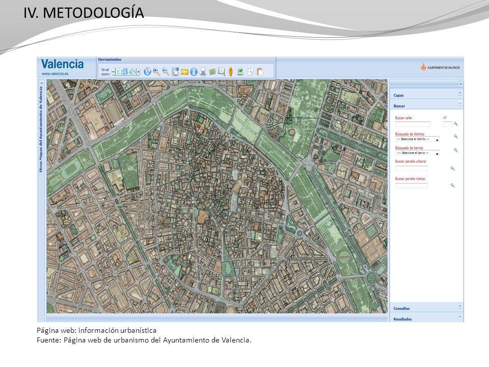 IV. METODOLOGÍA Página web: información urbanística Fuente: Página web de urbanismo del Ayuntamiento de Valencia.