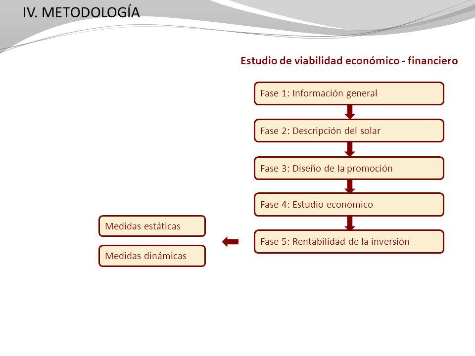 Estudio de viabilidad económico - financiero Fase 1: Información general Fase 2: Descripción del solar Fase 3: Diseño de la promoción Fase 4: Estudio