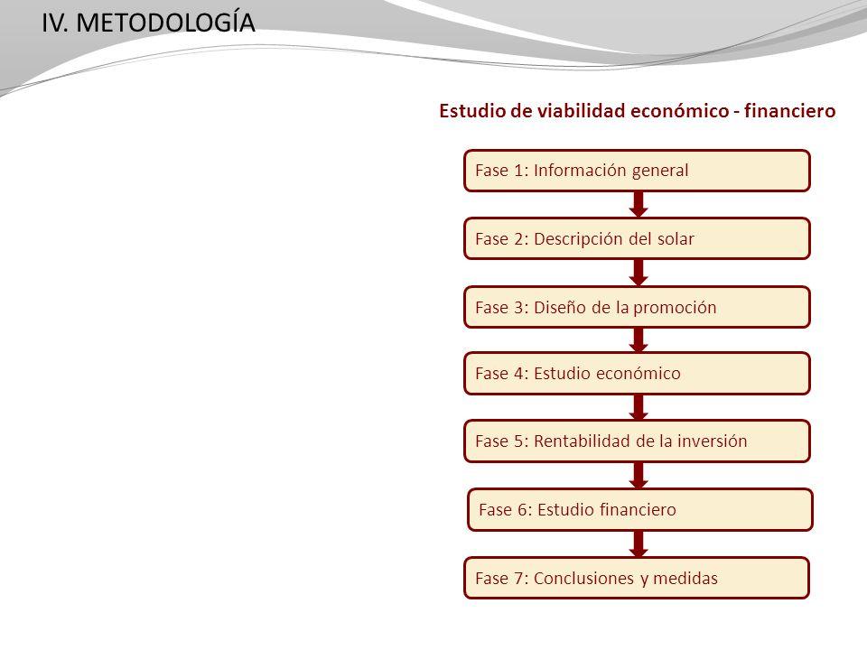 IV. METODOLOGÍA Estudio de viabilidad económico - financiero Fase 1: Información general Fase 2: Descripción del solar Fase 3: Diseño de la promoción