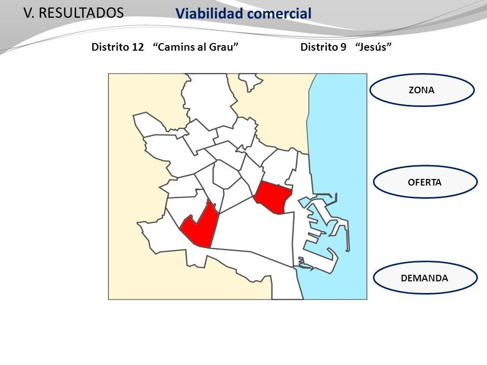 V. RESULTADOS Distrito 12 Camins al Grau Distrito 9 Jesús ZONA OFERTA DEMANDA Viabilidad comercial