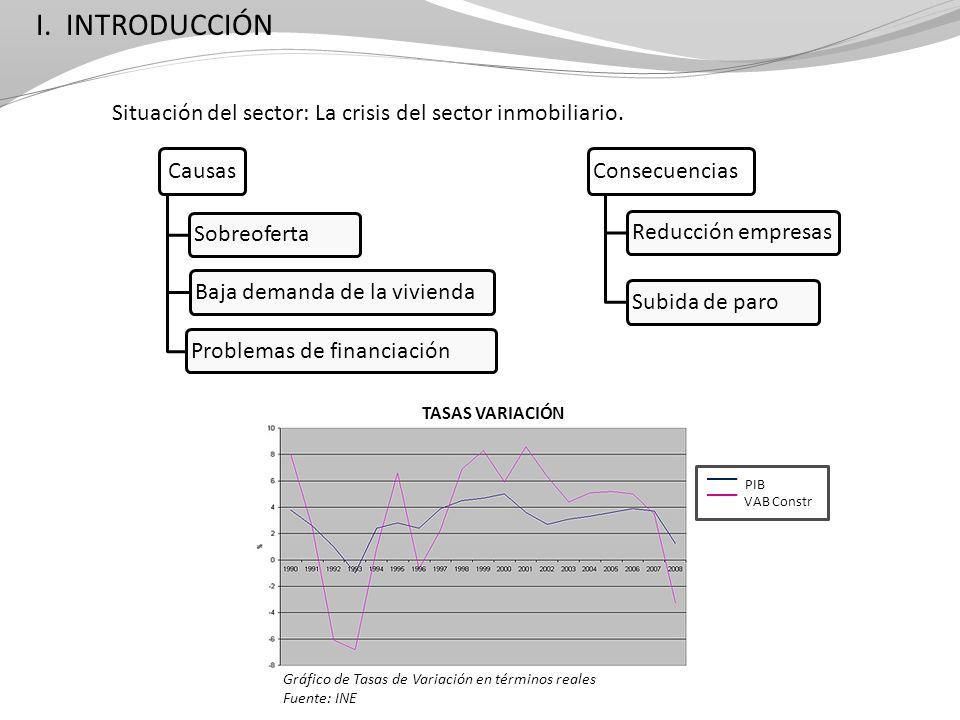 I. INTRODUCCIÓN Situación del sector: La crisis del sector inmobiliario. Causas Sobreoferta Baja demanda de la vivienda Problemas de financiación Cons