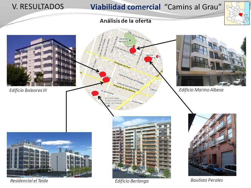 V. RESULTADOS Análisis de la oferta Edificio Baleares III Bautista Perales Edificio Berlanga Residencial el Teide Camins al Grau Viabilidad comercial