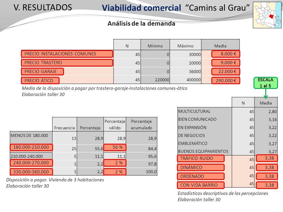 V. RESULTADOS NMínimoMáximoMedia PRECIO INSTALACIONES COMUNES 450300008166,67 PRECIO TRASTERO 450200009411,11 PRECIO GARAJE 4503600022022,22 PRECIO AT