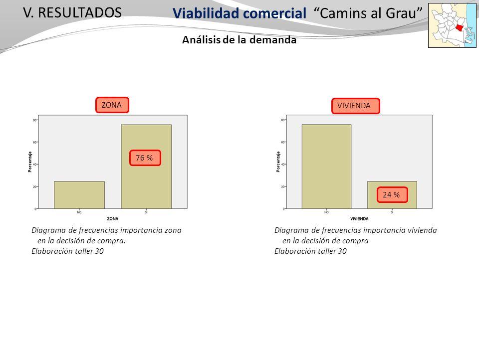 Análisis de la demanda Viabilidad comercial V. RESULTADOS Camins al Grau Diagrama de frecuencias importancia vivienda en la decisión de compra Elabora