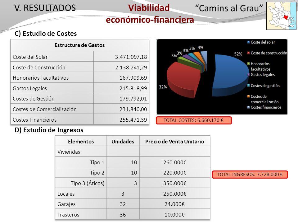 V. RESULTADOS Camins al Grau C) Estudio de Costes D) Estudio de Ingresos Viabilidad económico-financiera TOTAL COSTES: 6.660.170 TOTAL INGRESOS: 7.728