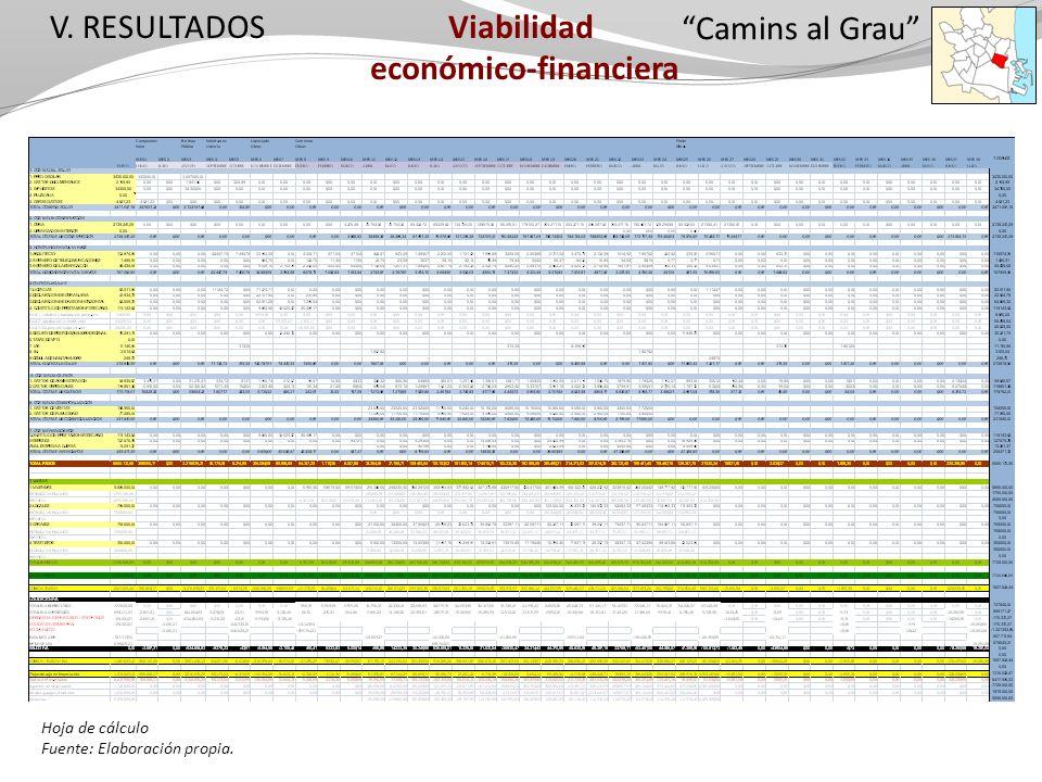 V. RESULTADOS Camins al Grau Viabilidad económico-financiera Hoja de cálculo Fuente: Elaboración propia.