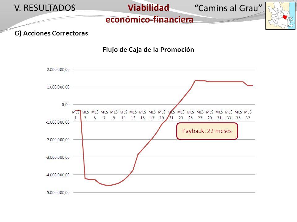 V. RESULTADOS G) Acciones Correctoras Camins al Grau Flujo de Caja de la Promoción Payback: 22 meses Viabilidad económico-financiera