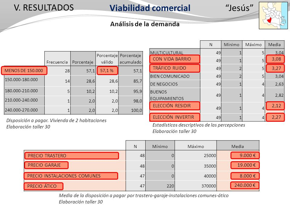 V. RESULTADOS Análisis de la demanda Jesús NMínimoMáximoMedia MULTICULTURAL 49153,04 CON VIDA BARRIO 49153,08 TRÁFICO RUIDO 49253,27 BIEN COMUNICADO 4
