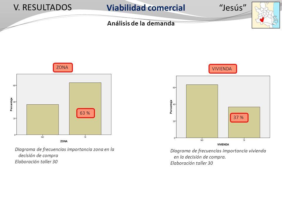 Diagrama de frecuencias importancia zona en la decisión de compra Elaboración taller 30 Jesús Viabilidad comercial V. RESULTADOS Análisis de la demand