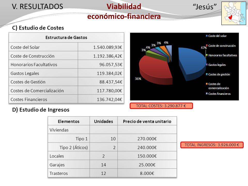 V. RESULTADOS C) Estudio de Costes D) Estudio de Ingresos Viabilidad económico-financiera TOTAL COSTES: 3.290.877 TOTAL INGRESOS: 3.926.000 Jesús