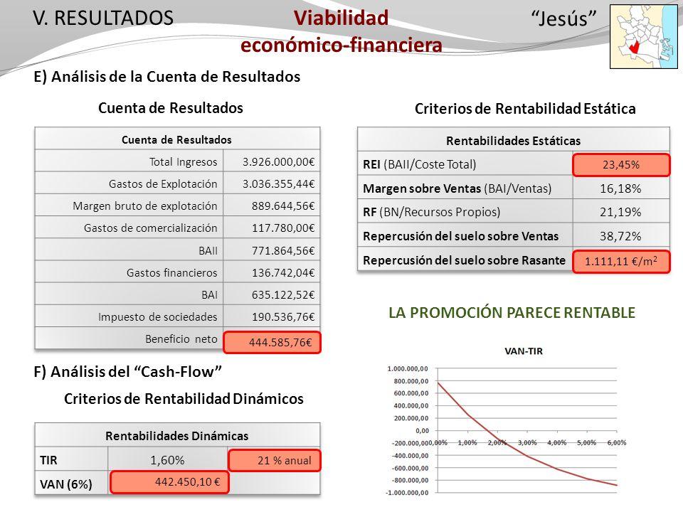 V. RESULTADOS E) Análisis de la Cuenta de Resultados Cuenta de Resultados Criterios de Rentabilidad Estática LA PROMOCIÓN PARECE RENTABLE Viabilidad e