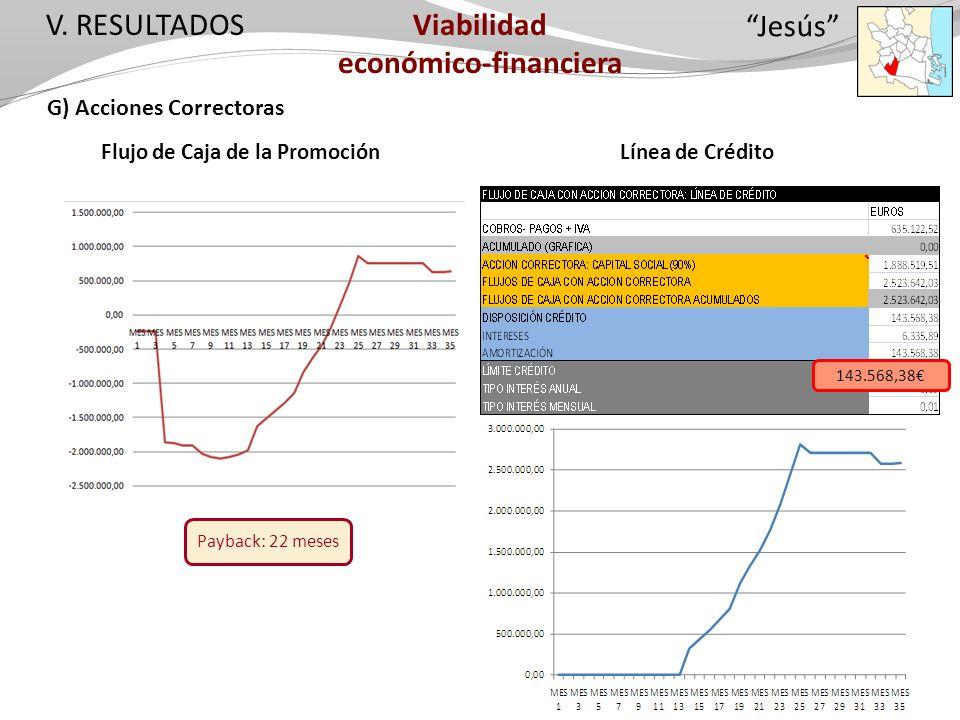 V. RESULTADOS G) Acciones Correctoras Flujo de Caja de la Promoción Payback: 22 meses Viabilidad económico-financiera Línea de Crédito 143.568,38 Jesú