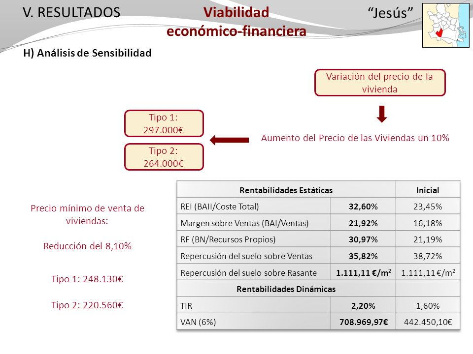 V. RESULTADOS H) Análisis de Sensibilidad Variación del precio de la vivienda Viabilidad económico-financiera Aumento del Precio de las Viviendas un 1