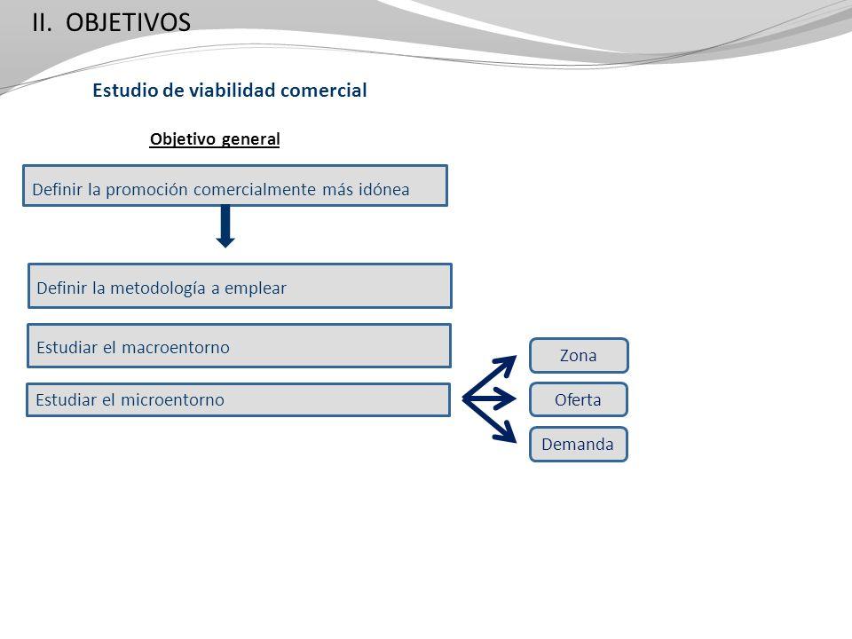 Estudio de viabilidad comercial Definir la promoción comercialmente más idónea Objetivo general Demanda Definir la metodología a emplear Estudiar el m