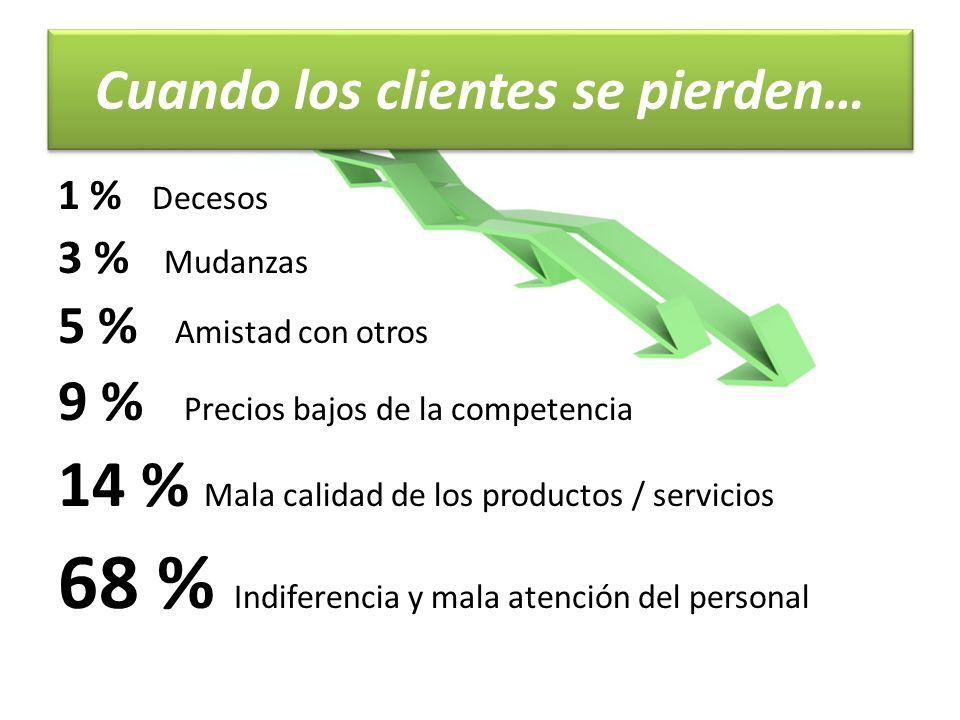 Cuando los clientes se pierden… 1 % Decesos 3 % Mudanzas 5 % Amistad con otros 9 % Precios bajos de la competencia 14 % Mala calidad de los productos / servicios 68 % Indiferencia y mala atención del personal