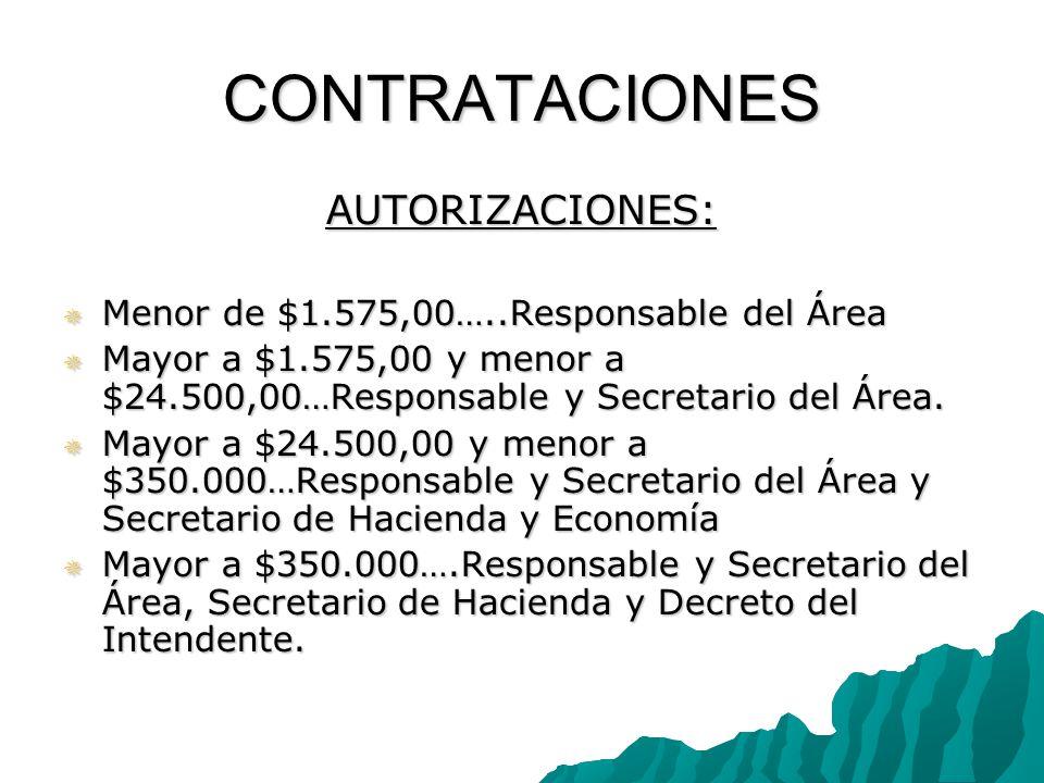 CONTRATACIONES AUTORIZACIONES: Menor de $1.575,00…..Responsable del Área Menor de $1.575,00…..Responsable del Área Mayor a $1.575,00 y menor a $24.500,00…Responsable y Secretario del Área.