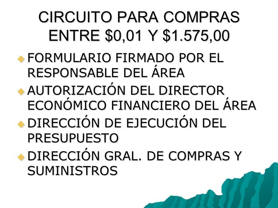 CIRCUITO PARA COMPRAS ENTRE $0,01 Y $1.575,00 FORMULARIO FIRMADO POR EL RESPONSABLE DEL ÁREA FORMULARIO FIRMADO POR EL RESPONSABLE DEL ÁREA AUTORIZACIÓN DEL DIRECTOR ECONÓMICO FINANCIERO DEL ÁREA AUTORIZACIÓN DEL DIRECTOR ECONÓMICO FINANCIERO DEL ÁREA DIRECCIÓN DE EJECUCIÓN DEL PRESUPUESTO DIRECCIÓN DE EJECUCIÓN DEL PRESUPUESTO DIRECCIÓN GRAL.