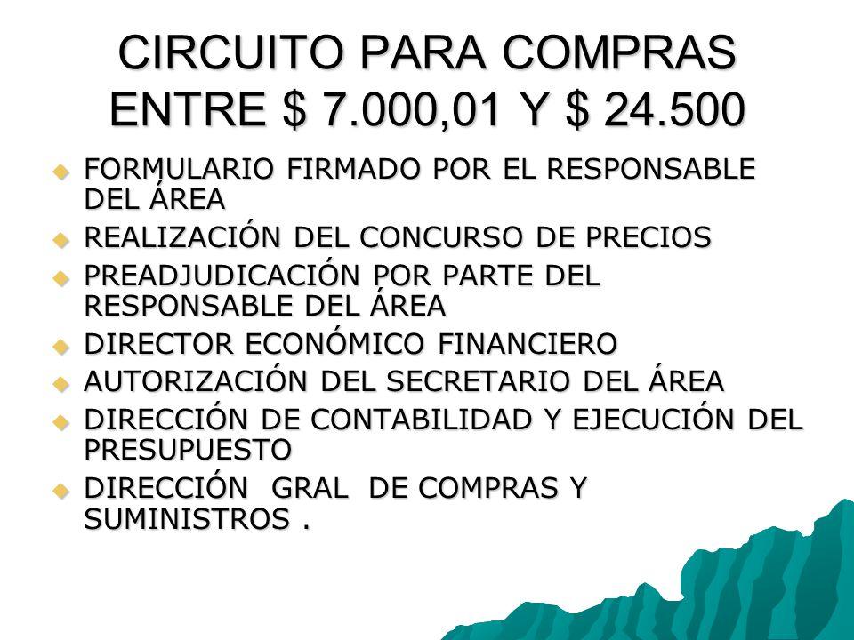 CIRCUITO PARA COMPRAS ENTRE $ 7.000,01 Y $ 24.500 FORMULARIO FIRMADO POR EL RESPONSABLE DEL ÁREA FORMULARIO FIRMADO POR EL RESPONSABLE DEL ÁREA REALIZACIÓN DEL CONCURSO DE PRECIOS REALIZACIÓN DEL CONCURSO DE PRECIOS PREADJUDICACIÓN POR PARTE DEL RESPONSABLE DEL ÁREA PREADJUDICACIÓN POR PARTE DEL RESPONSABLE DEL ÁREA DIRECTOR ECONÓMICO FINANCIERO DIRECTOR ECONÓMICO FINANCIERO AUTORIZACIÓN DEL SECRETARIO DEL ÁREA AUTORIZACIÓN DEL SECRETARIO DEL ÁREA DIRECCIÓN DE CONTABILIDAD Y EJECUCIÓN DEL PRESUPUESTO DIRECCIÓN DE CONTABILIDAD Y EJECUCIÓN DEL PRESUPUESTO DIRECCIÓN GRAL DE COMPRAS Y SUMINISTROS.