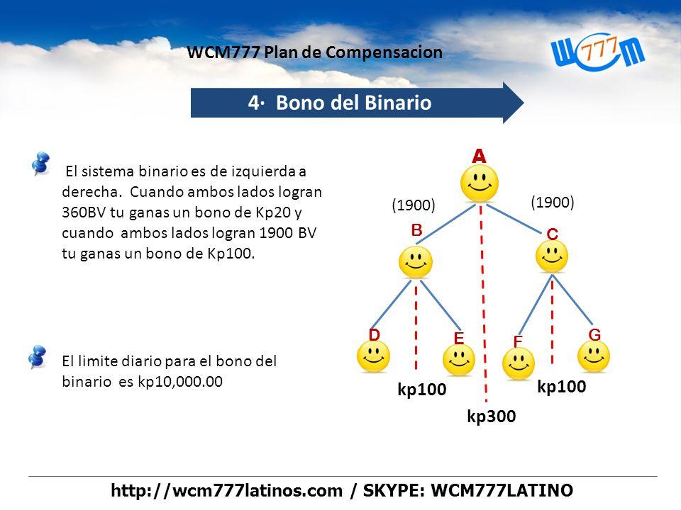 El sistema binario es de izquierda a derecha. Cuando ambos lados logran 360BV tu ganas un bono de Kp20 y cuando ambos lados logran 1900 BV tu ganas un