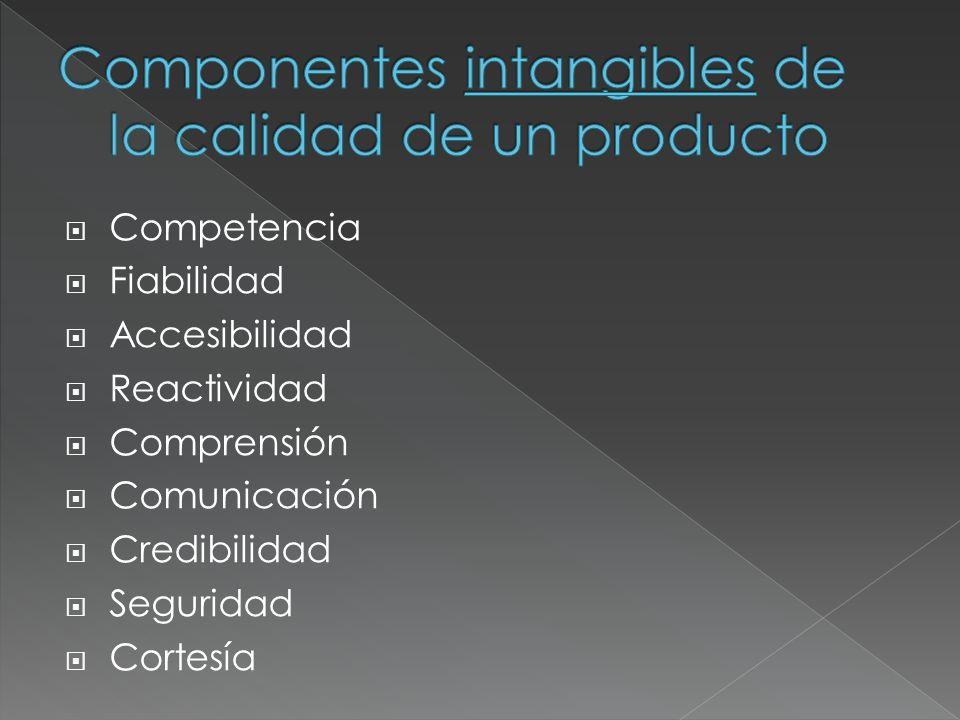 Competencia Fiabilidad Accesibilidad Reactividad Comprensión Comunicación Credibilidad Seguridad Cortesía