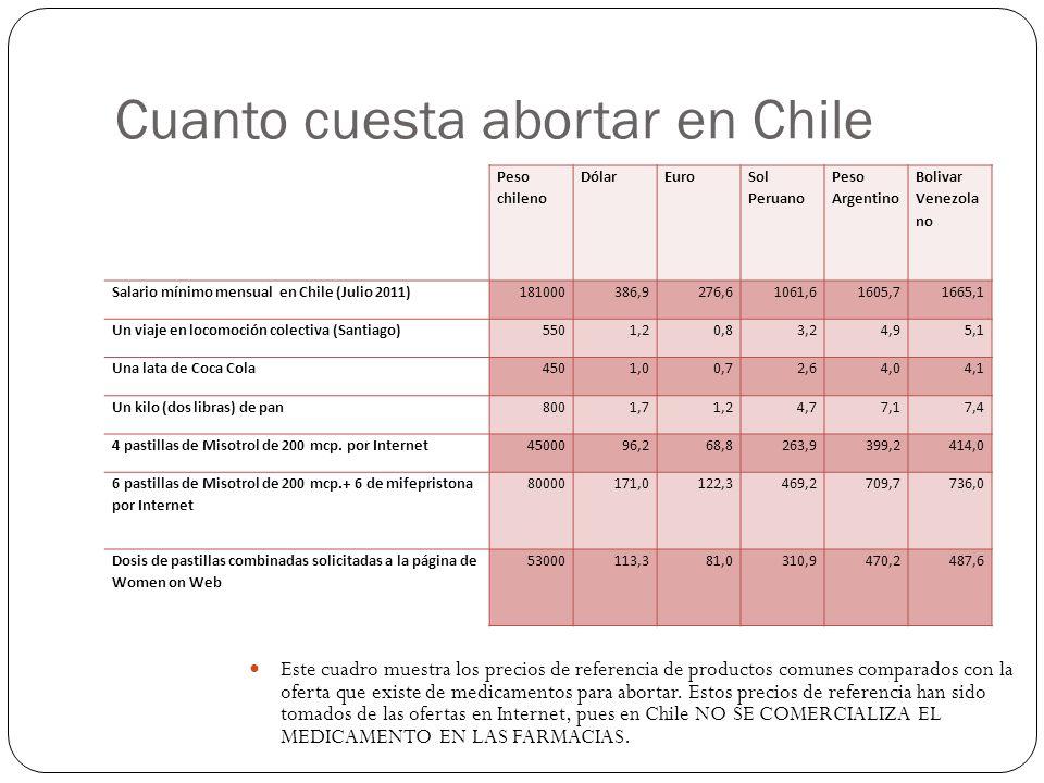 Cuanto cuesta abortar en Chile Peso chileno DólarEuro Sol Peruano Peso Argentino Bolivar Venezola no Salario mínimo mensual en Chile (Julio 2011)181000386,9276,61061,61605,71665,1 Un viaje en locomoción colectiva (Santiago)5501,20,83,24,95,1 Una lata de Coca Cola4501,00,72,64,04,1 Un kilo (dos libras) de pan8001,71,24,77,17,4 4 pastillas de Misotrol de 200 mcp.