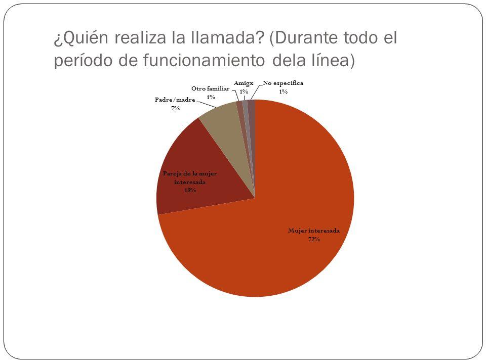 Durante el último año aumentaron las consultas de EMBARAZOS DE MAS DE 12 SEMANAS.