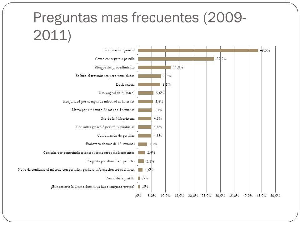 Preguntas mas frecuentes (2009- 2011)