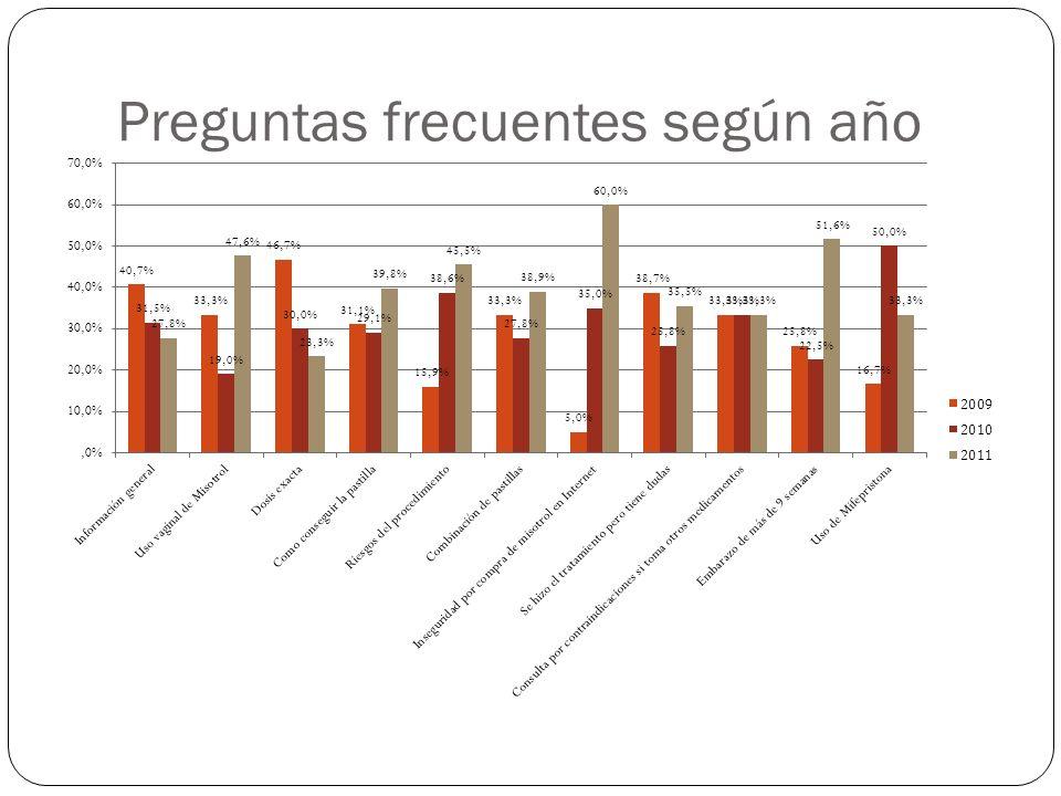Según el cuadro anterior, podemos sostener que, una mujer que en Chile gana el sueldo mínimo, debe trabajar durante 20 días para comprar la dosis de 12 pastillas que es la recomendada por la OMS.