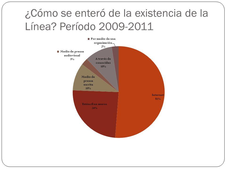 ¿Cómo se enteró de la existencia de la Línea? (Comparativo por año)